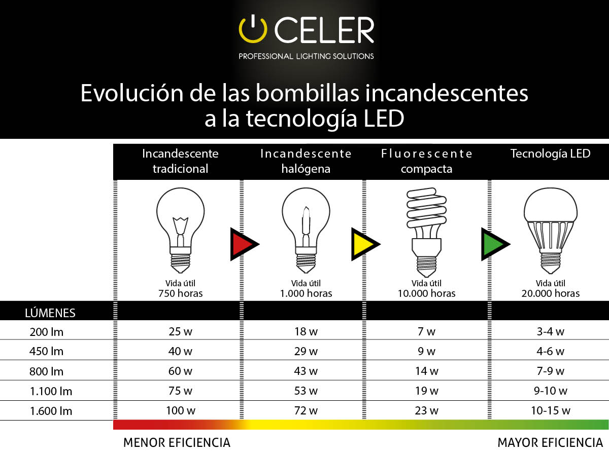 evolucion bombillas led